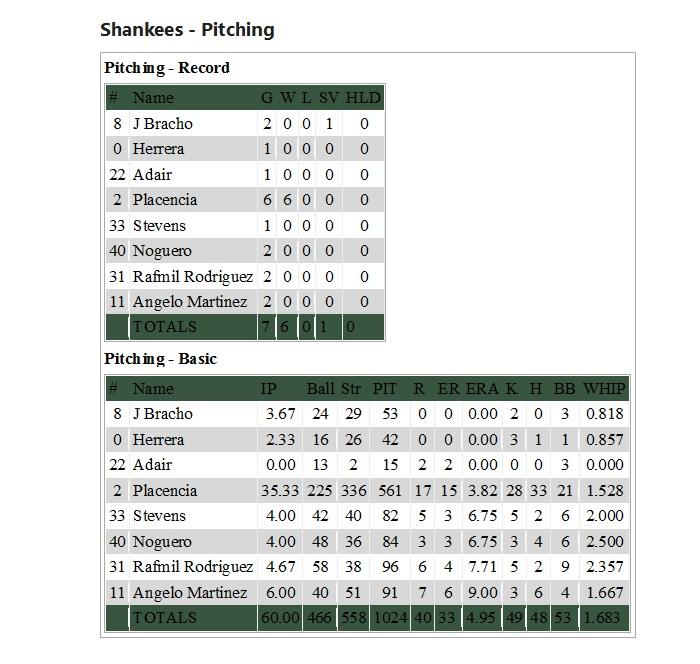 stats pitching